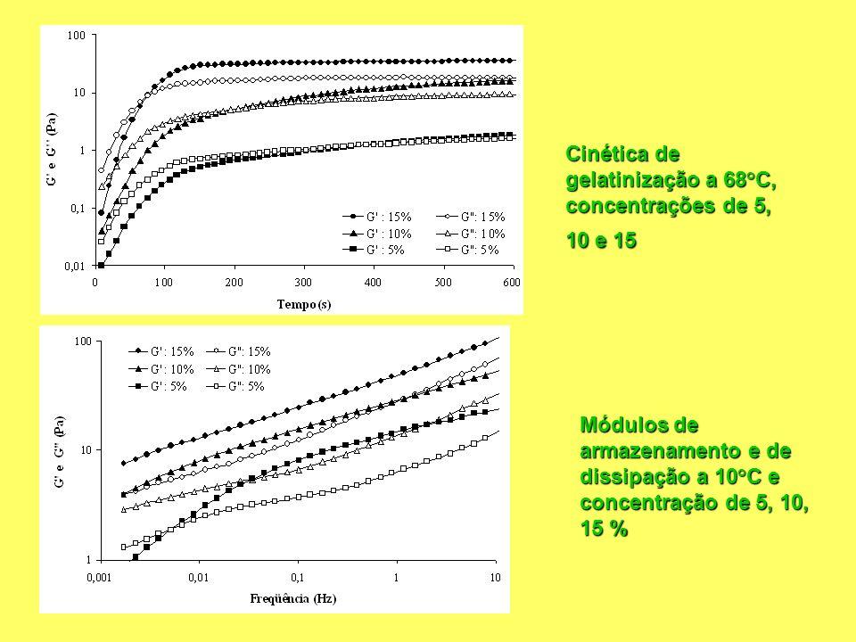 Cinética de gelatinização a 68°C, concentrações de 5, 10 e 15