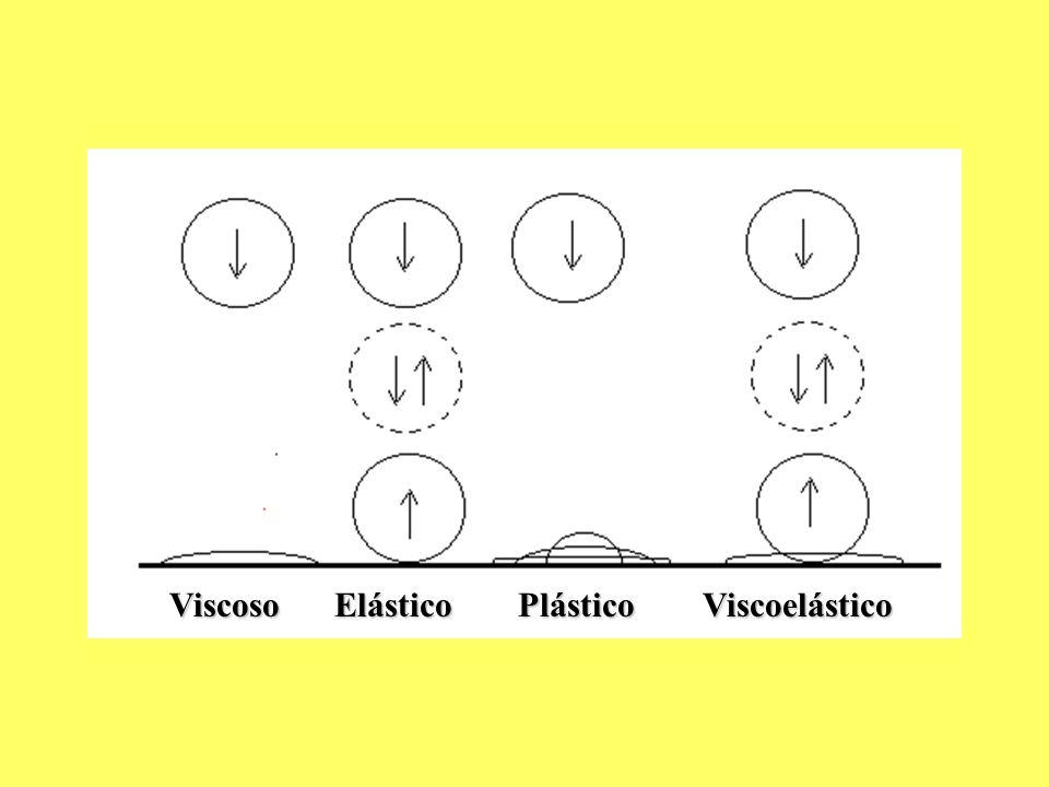 Viscoso Elástico Plástico Viscoelástico