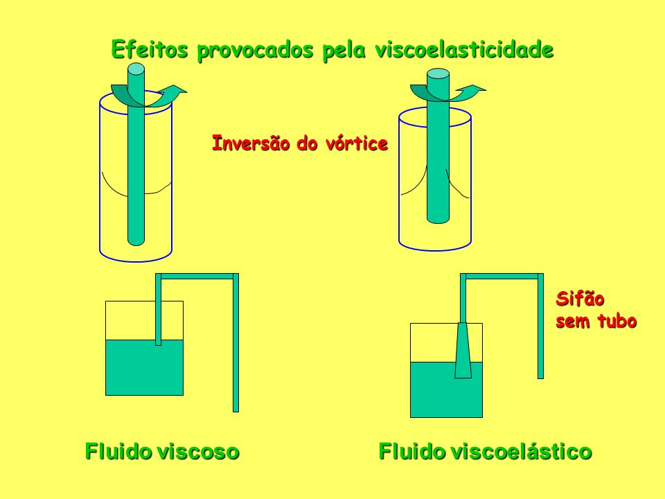 Efeitos provocados pela viscoelasticidade