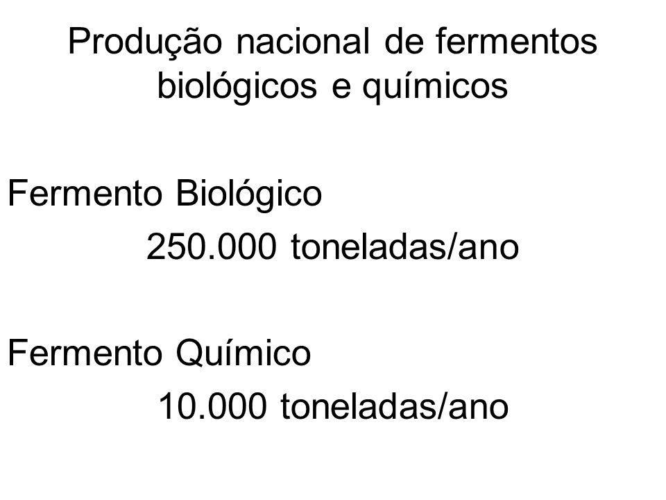 Produção nacional de fermentos biológicos e químicos