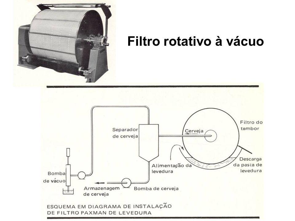 Filtro rotativo à vácuo