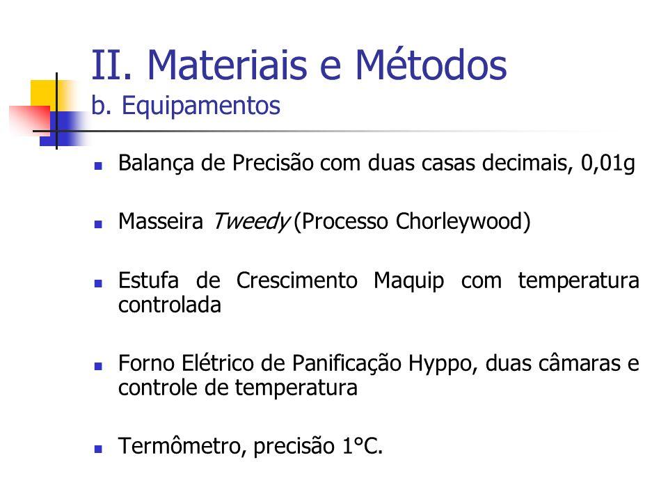 II. Materiais e Métodos b. Equipamentos