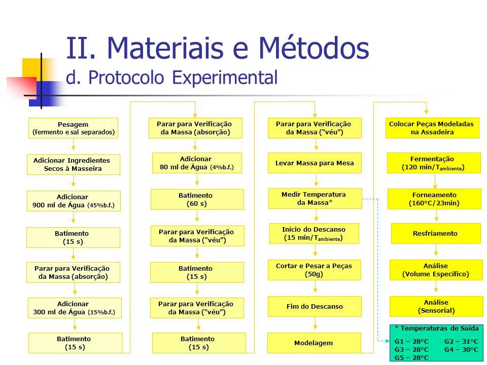 II. Materiais e Métodos d. Protocolo Experimental