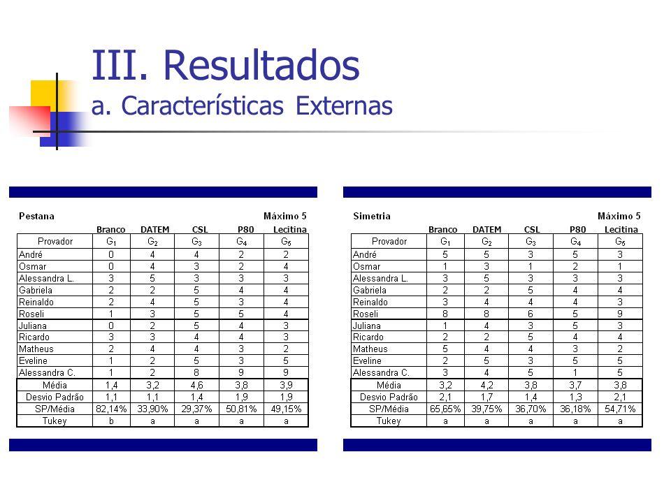 III. Resultados a. Características Externas