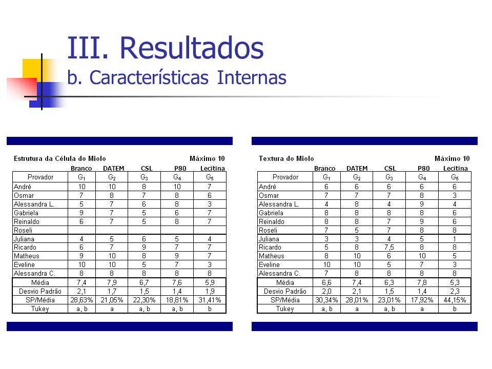 III. Resultados b. Características Internas