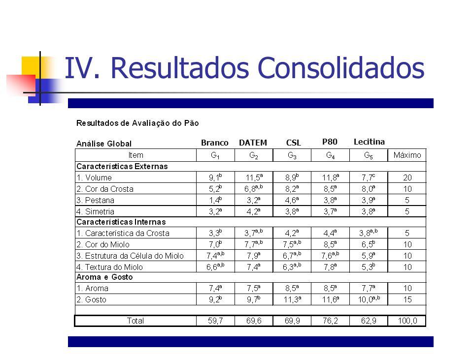 IV. Resultados Consolidados