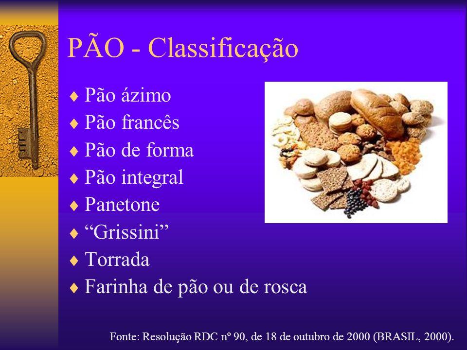 PÃO - Classificação Pão ázimo Pão francês Pão de forma Pão integral