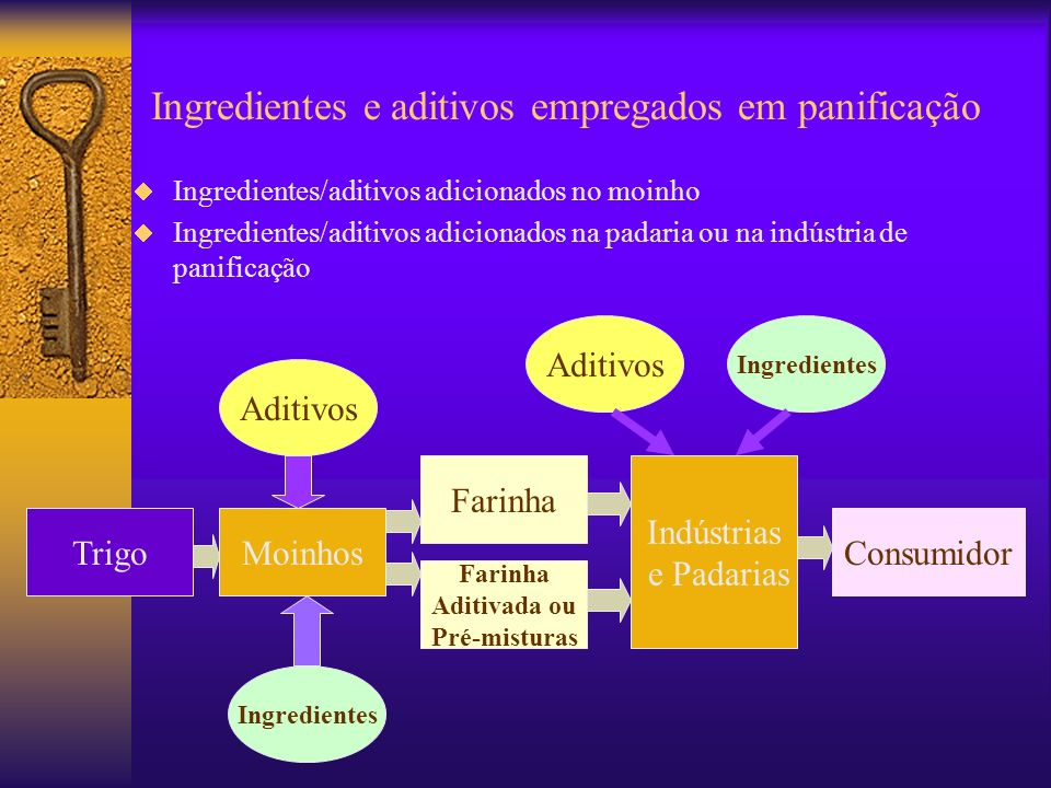 Ingredientes e aditivos empregados em panificação