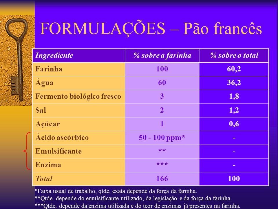 FORMULAÇÕES – Pão francês