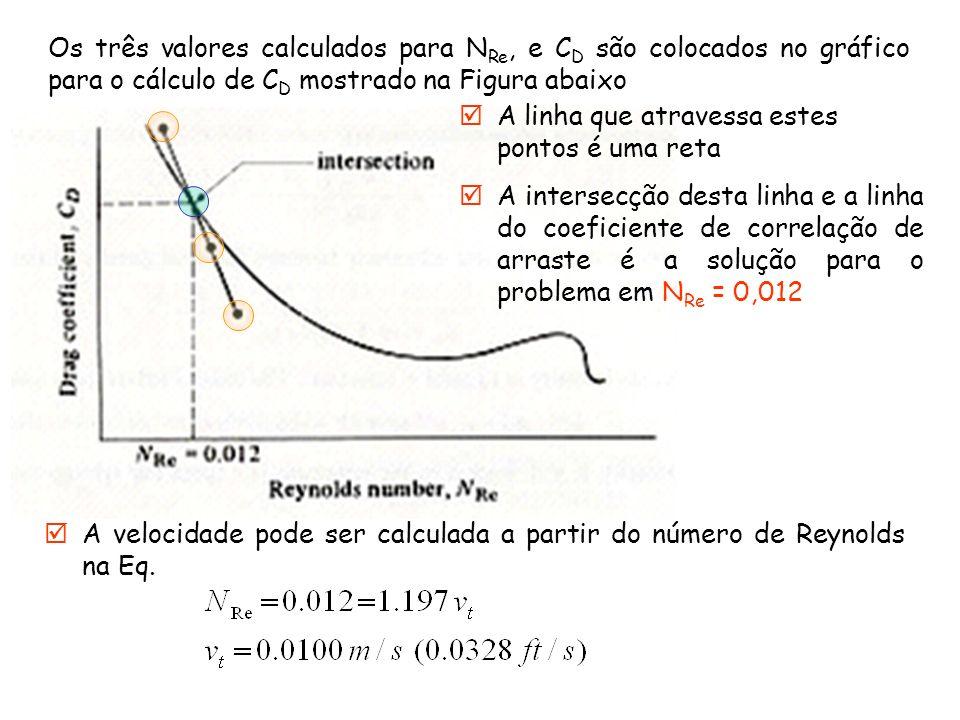 Os três valores calculados para NRe, e CD são colocados no gráfico para o cálculo de CD mostrado na Figura abaixo