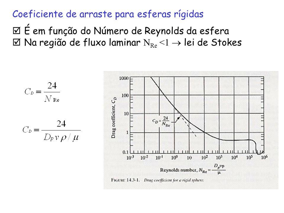 Coeficiente de arraste para esferas rígidas