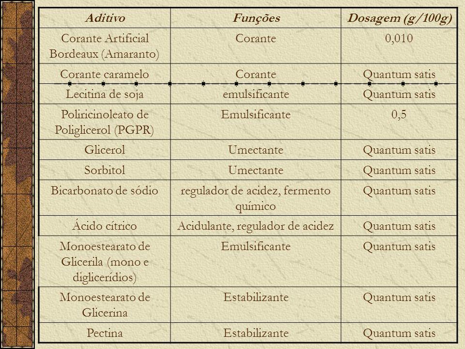 Aditivo Funções Dosagem (g/100g)