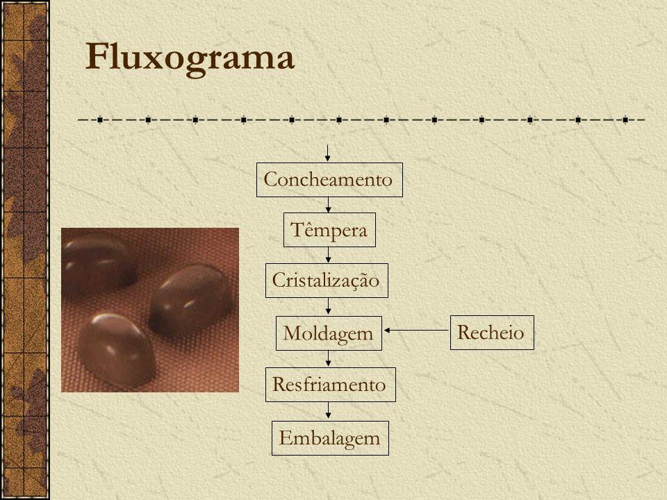 Fluxograma Concheamento Têmpera Cristalização Moldagem Recheio