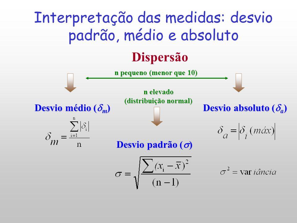 Interpretação das medidas: desvio padrão, médio e absoluto