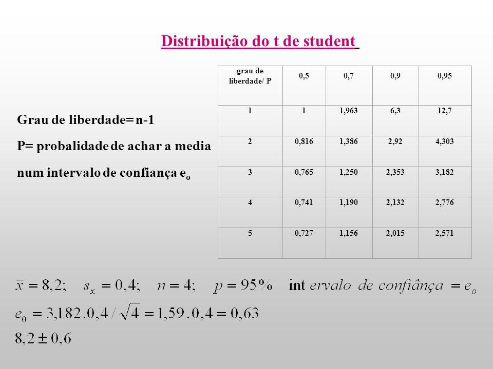 Distribuição do t de student