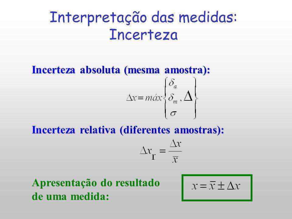 Interpretação das medidas: Incerteza