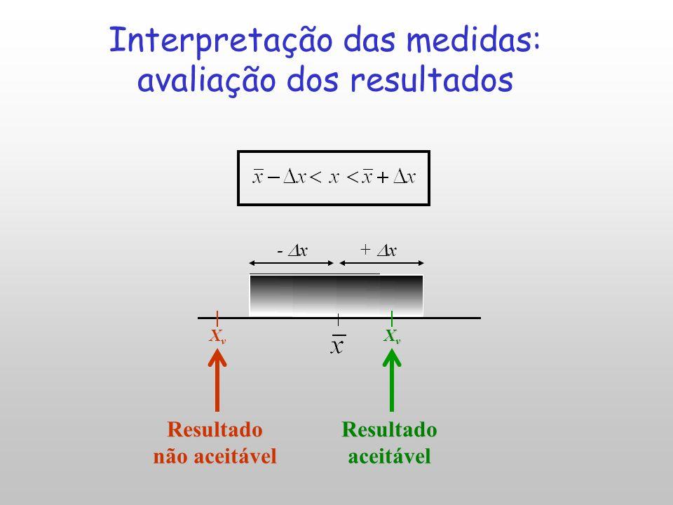 Interpretação das medidas: avaliação dos resultados