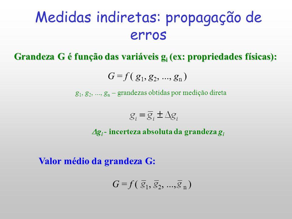 Medidas indiretas: propagação de erros
