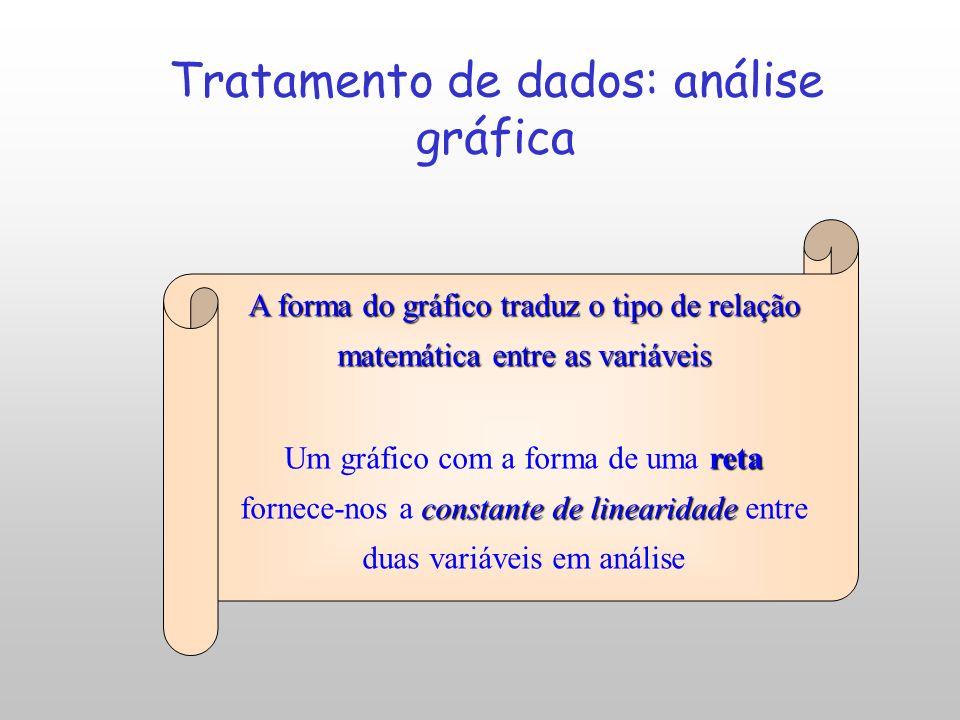 Tratamento de dados: análise gráfica