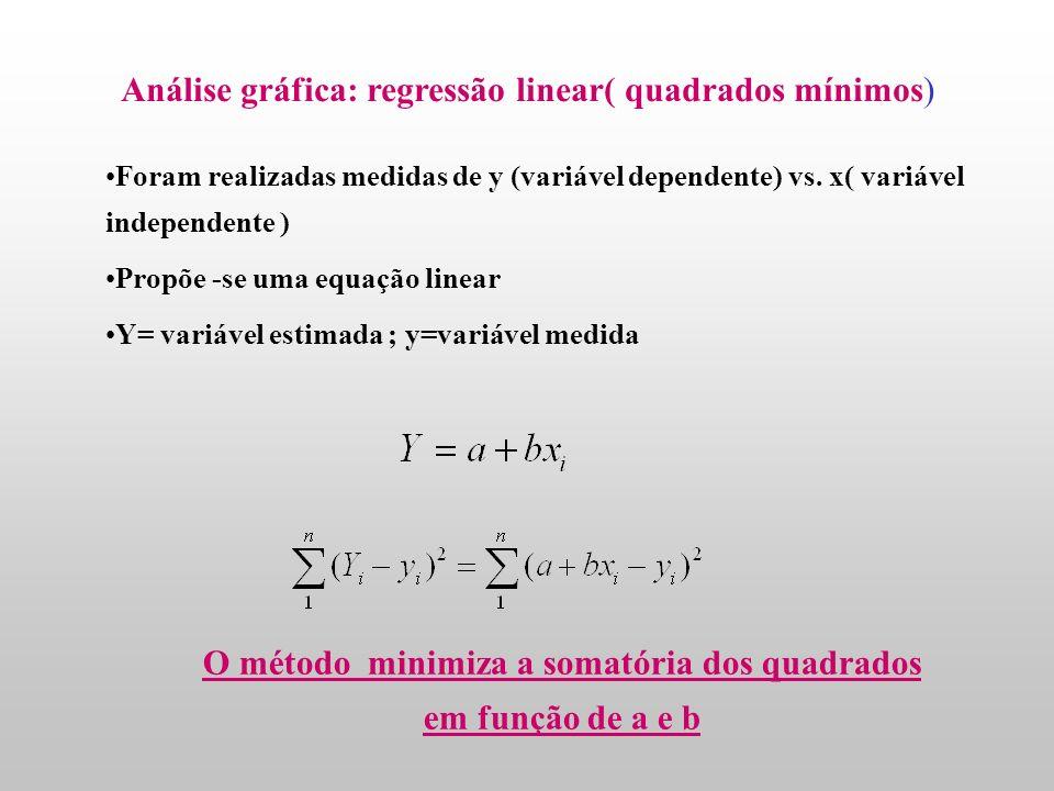 O método minimiza a somatória dos quadrados em função de a e b