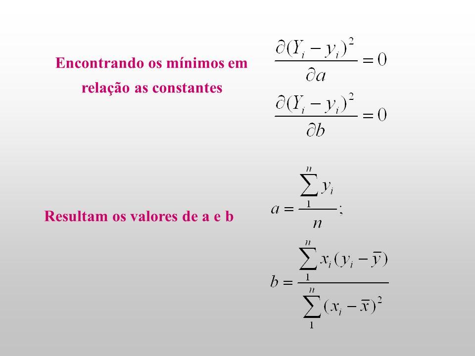 Encontrando os mínimos em relação as constantes