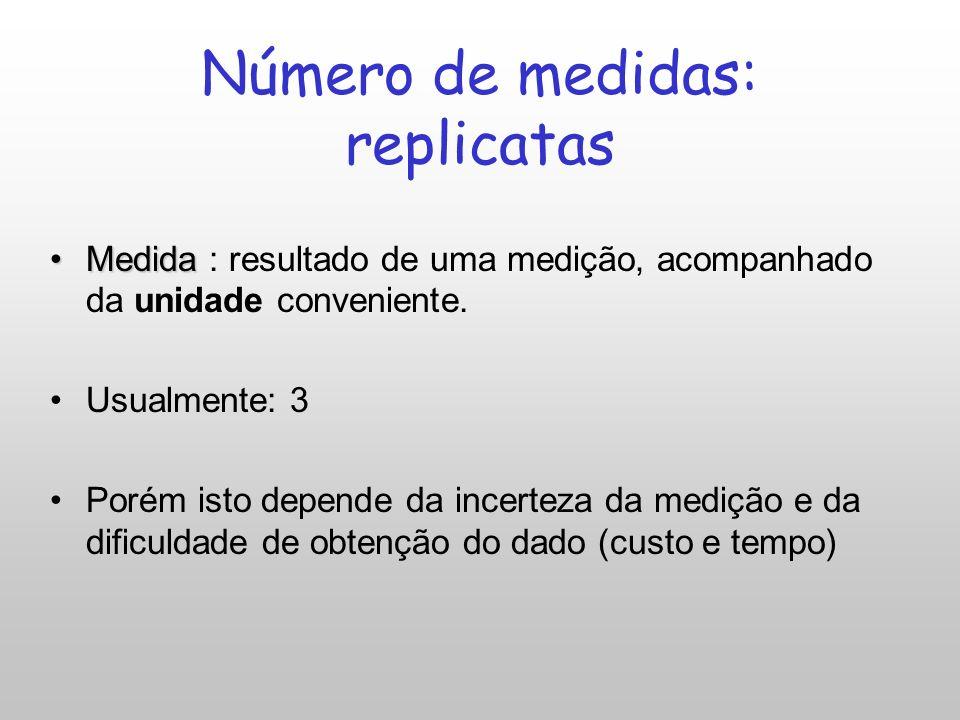 Número de medidas: replicatas