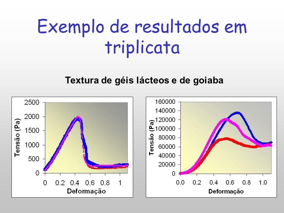 Exemplo de resultados em triplicata