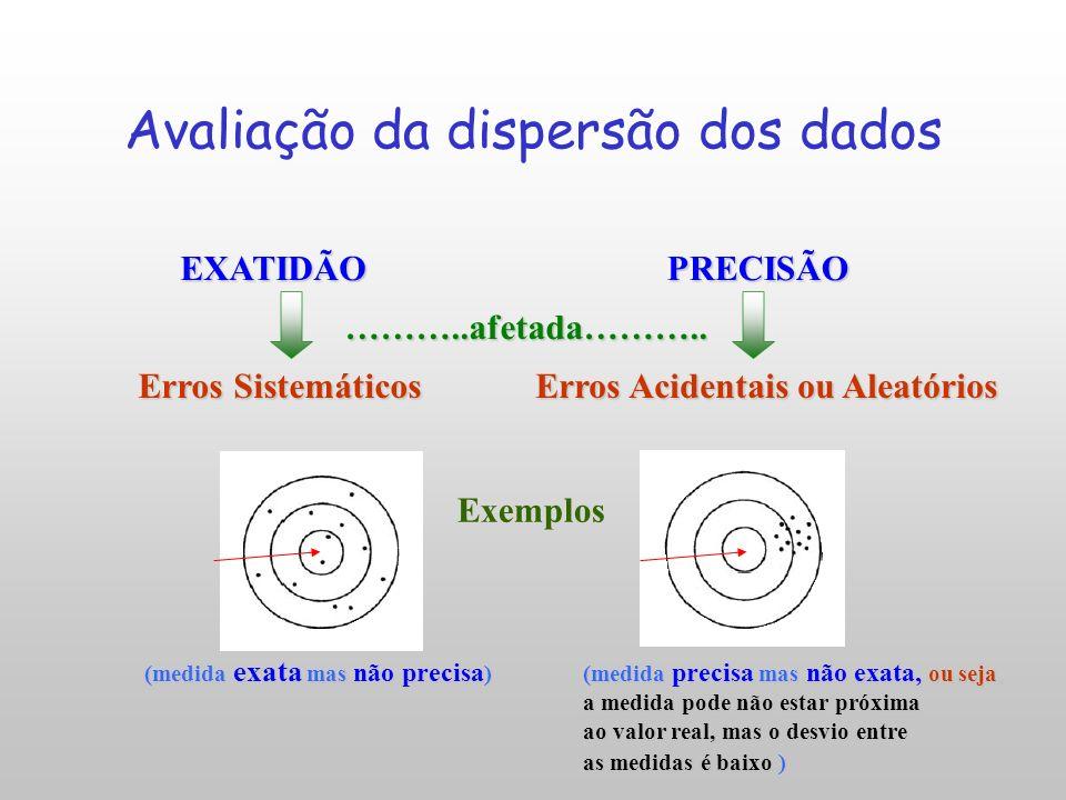Avaliação da dispersão dos dados