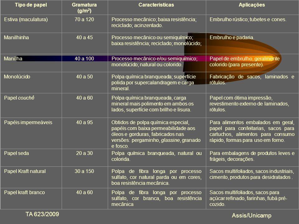 TA 623/2009 Assis/Unicamp Tipo de papel Gramatura (g/m2)