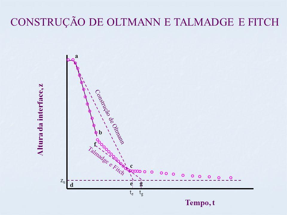 CONSTRUÇÃO DE OLTMANN E TALMADGE E FITCH