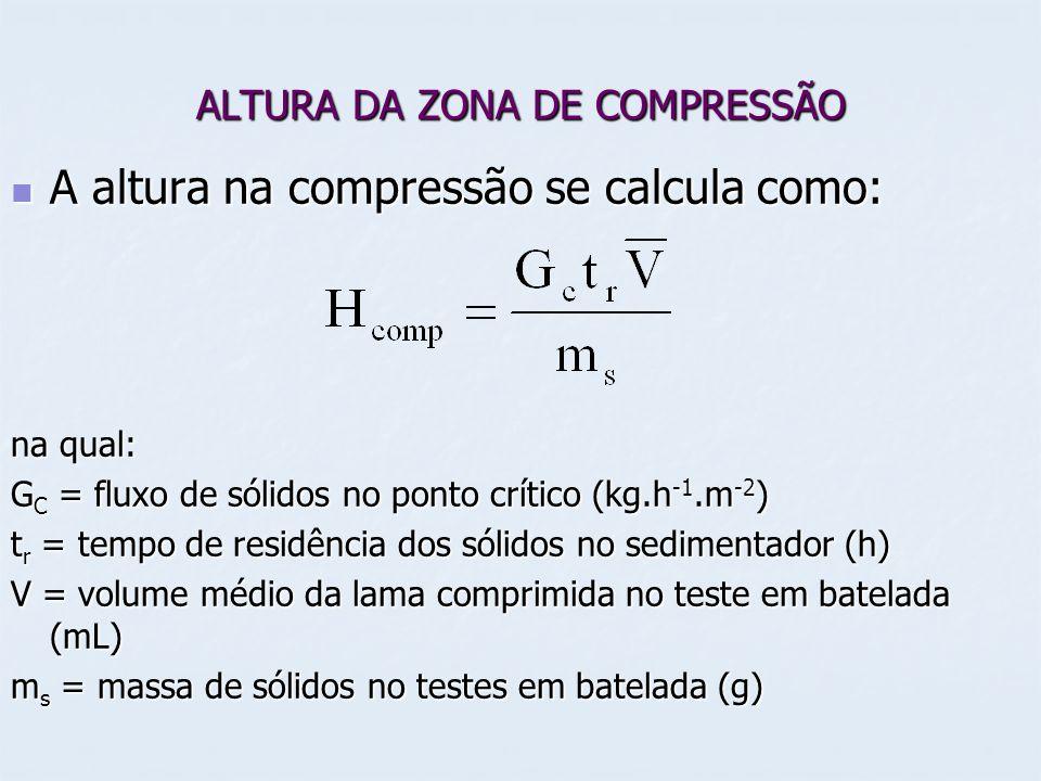 ALTURA DA ZONA DE COMPRESSÃO