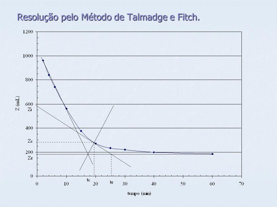Resolução pelo Método de Talmadge e Fitch.