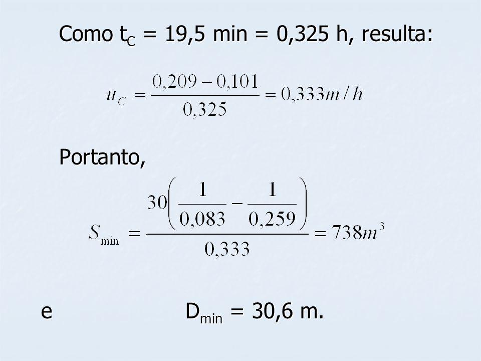 Como tC = 19,5 min = 0,325 h, resulta: