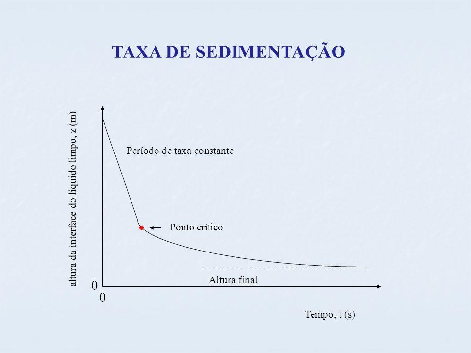 TAXA DE SEDIMENTAÇÃO Período de taxa constante