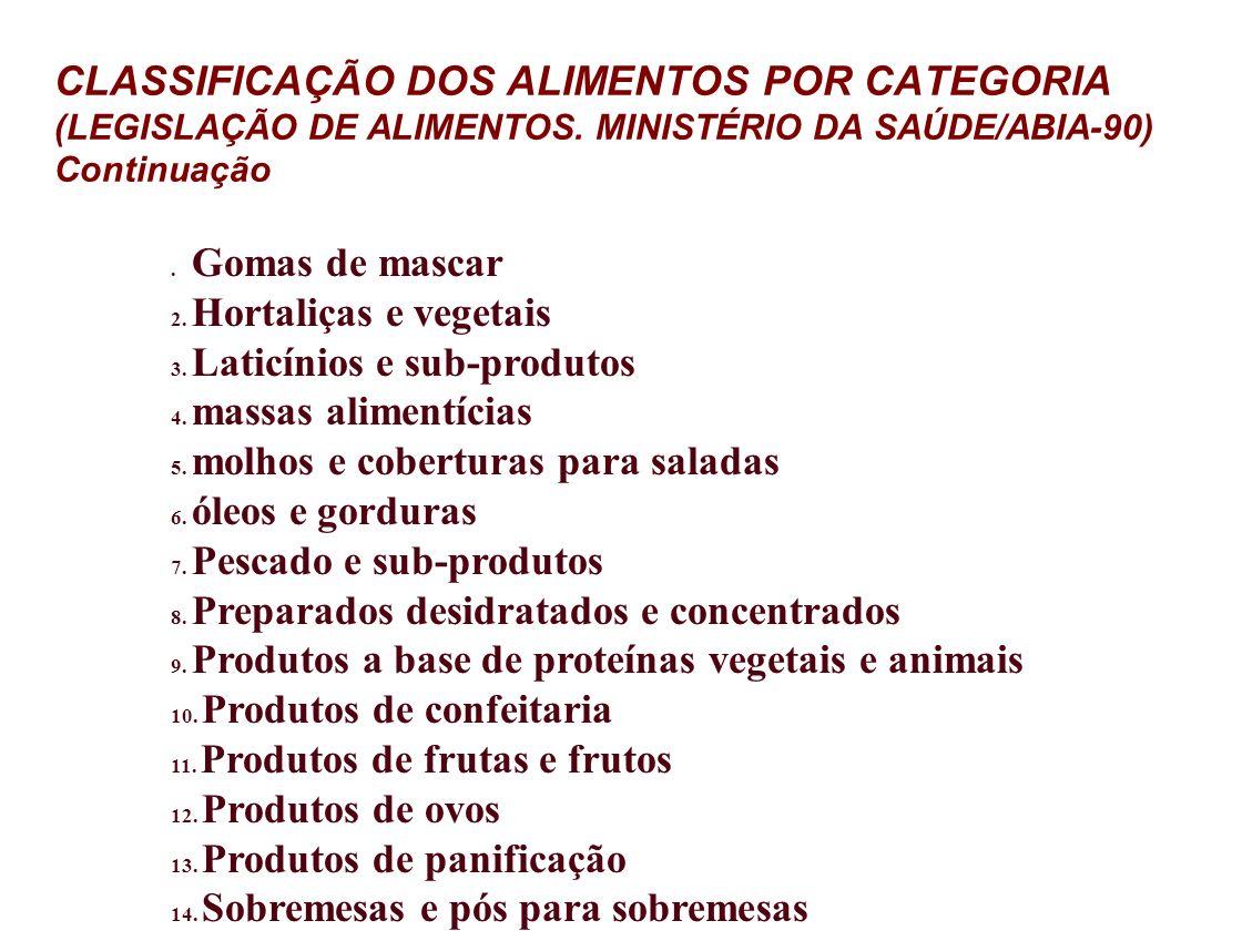 CLASSIFICAÇÃO DOS ALIMENTOS POR CATEGORIA (LEGISLAÇÃO DE ALIMENTOS