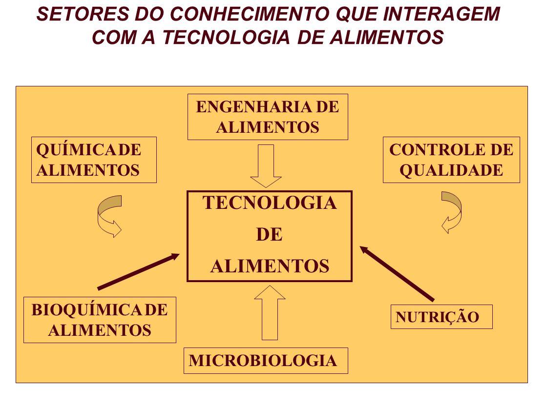 SETORES DO CONHECIMENTO QUE INTERAGEM COM A TECNOLOGIA DE ALIMENTOS