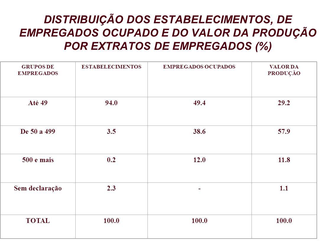 DISTRIBUIÇÃO DOS ESTABELECIMENTOS, DE EMPREGADOS OCUPADO E DO VALOR DA PRODUÇÃO POR EXTRATOS DE EMPREGADOS (%)