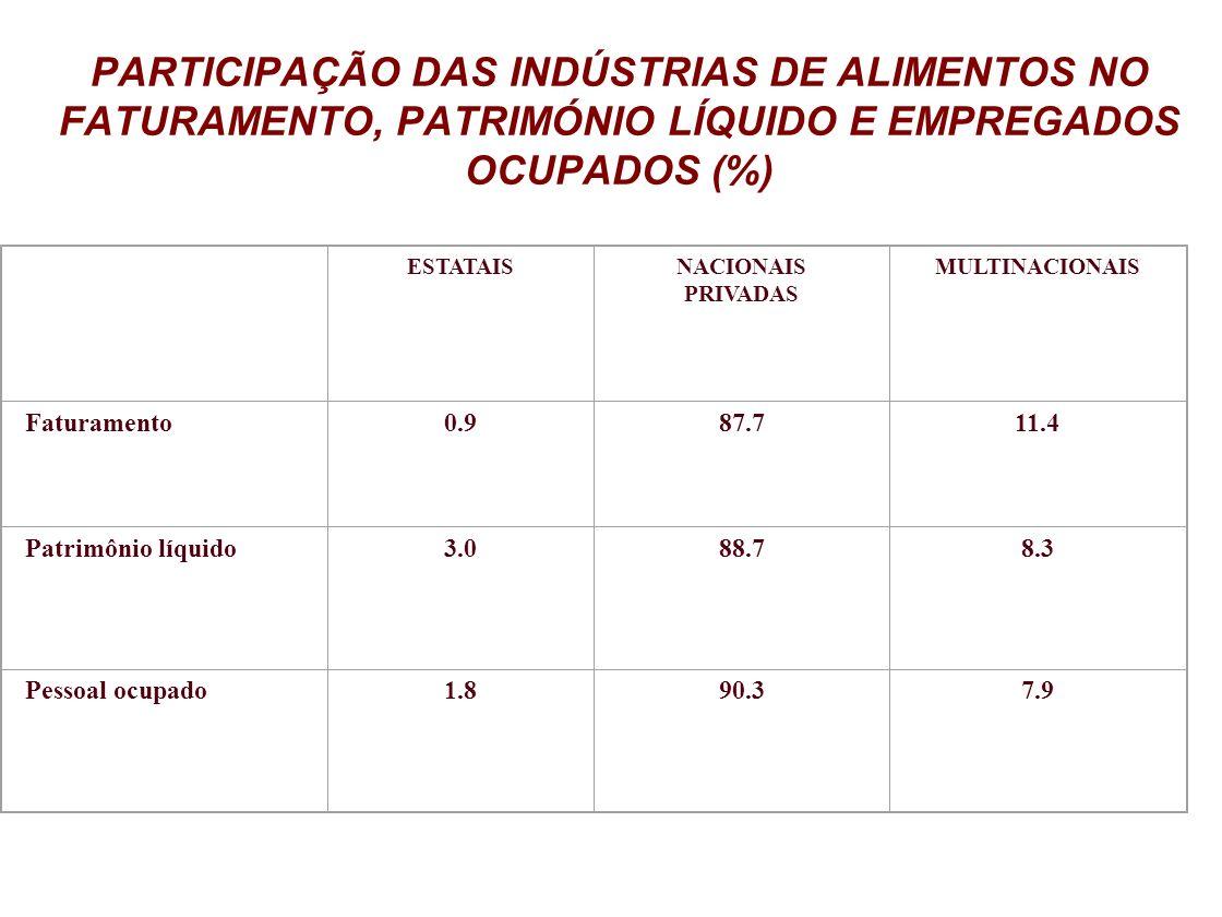 PARTICIPAÇÃO DAS INDÚSTRIAS DE ALIMENTOS NO FATURAMENTO, PATRIMÓNIO LÍQUIDO E EMPREGADOS OCUPADOS (%)