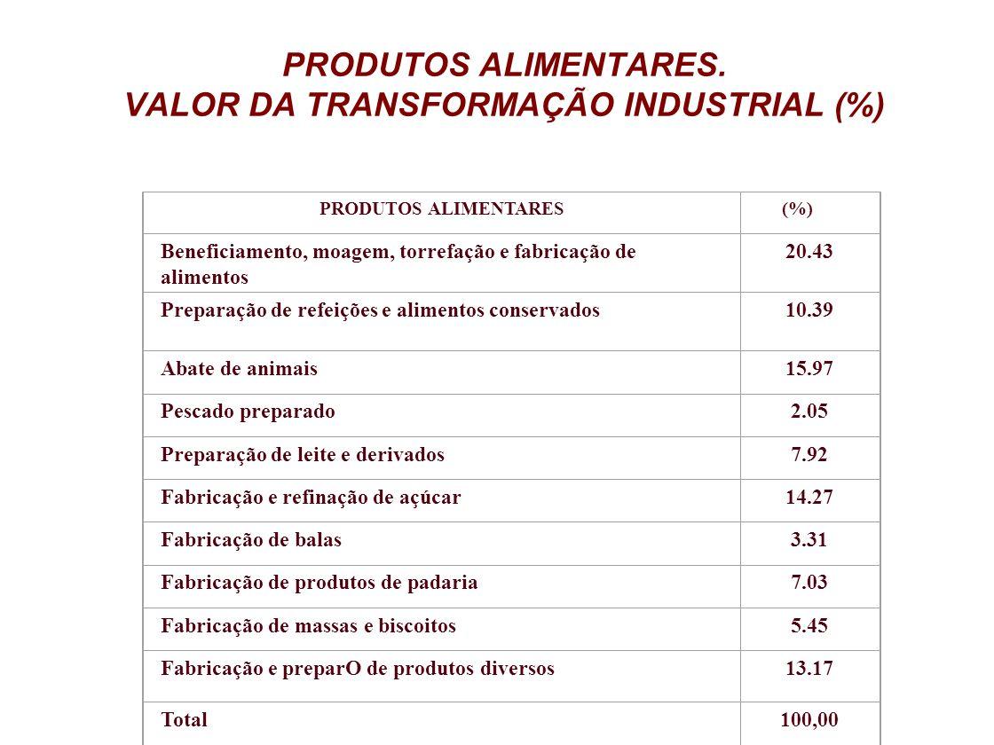 PRODUTOS ALIMENTARES. VALOR DA TRANSFORMAÇÃO INDUSTRIAL (%)