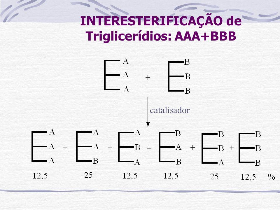 INTERESTERIFICAÇÃO de Triglicerídios: AAA+BBB