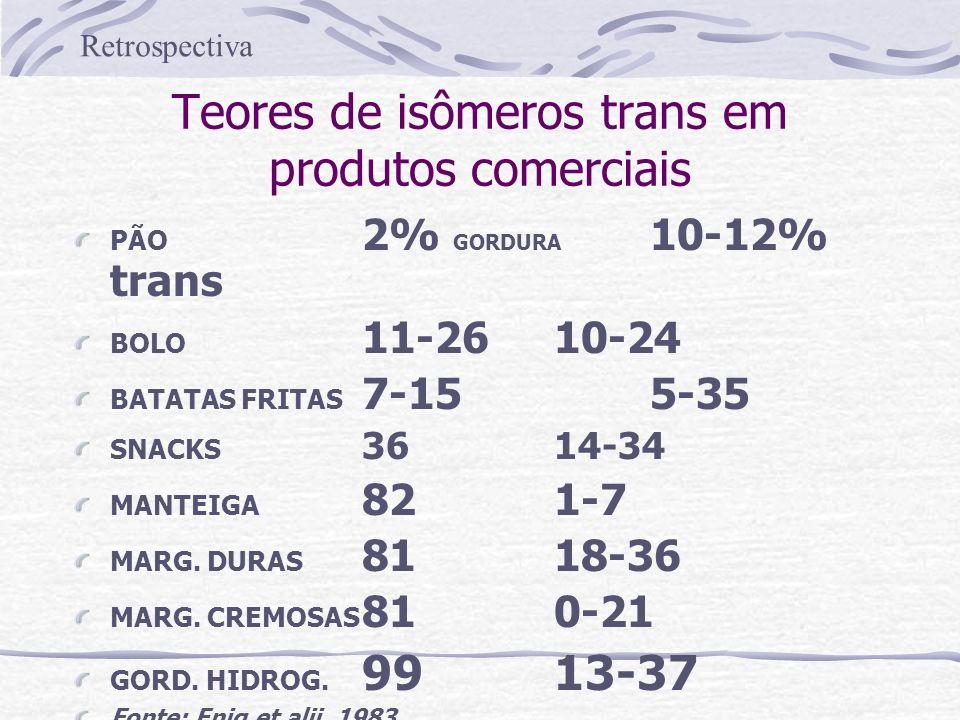 Teores de isômeros trans em produtos comerciais