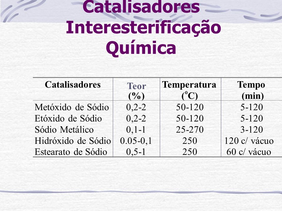 Catalisadores Interesterificação Química