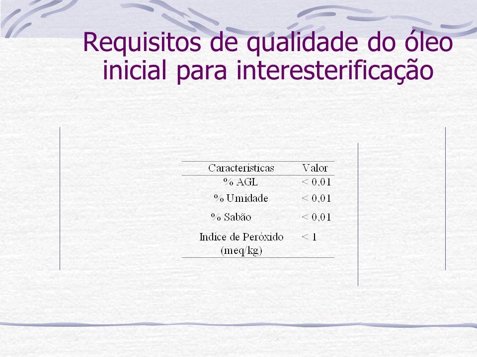 Requisitos de qualidade do óleo inicial para interesterificação