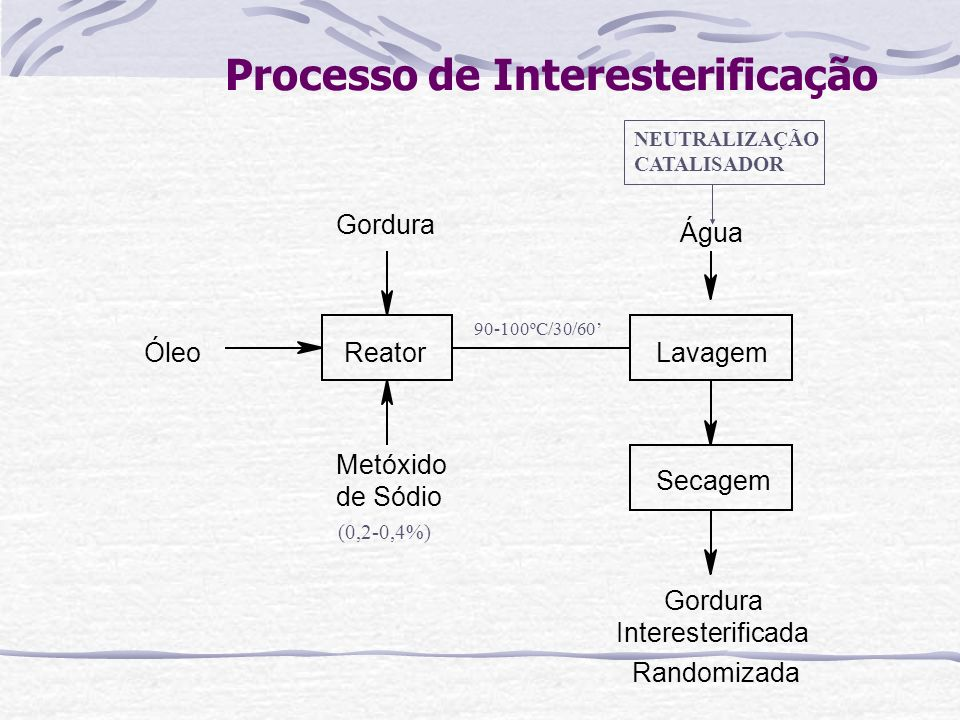 Processo de Interesterificação