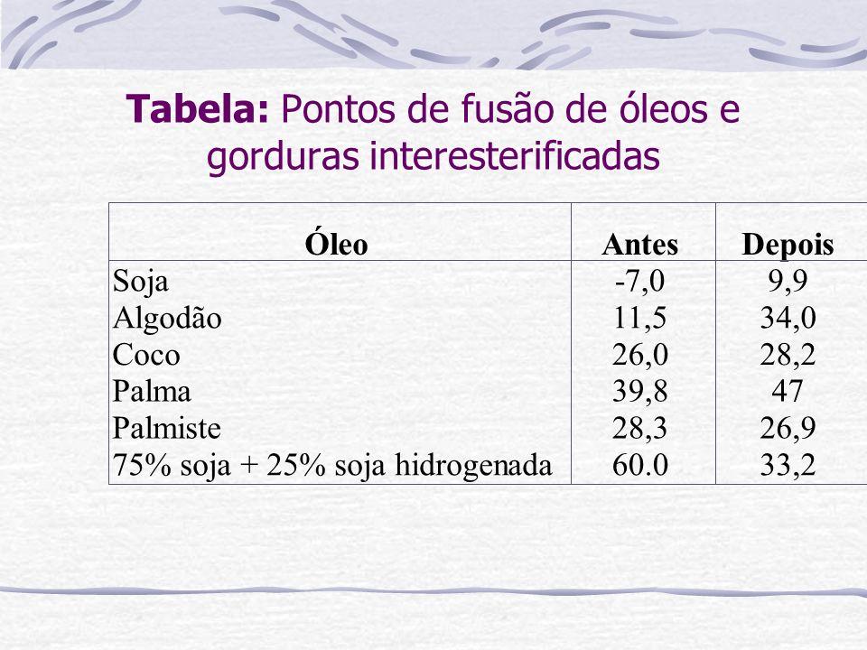 Tabela: Pontos de fusão de óleos e gorduras interesterificadas