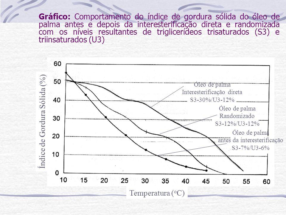Índice de Gordura Sólida (%)