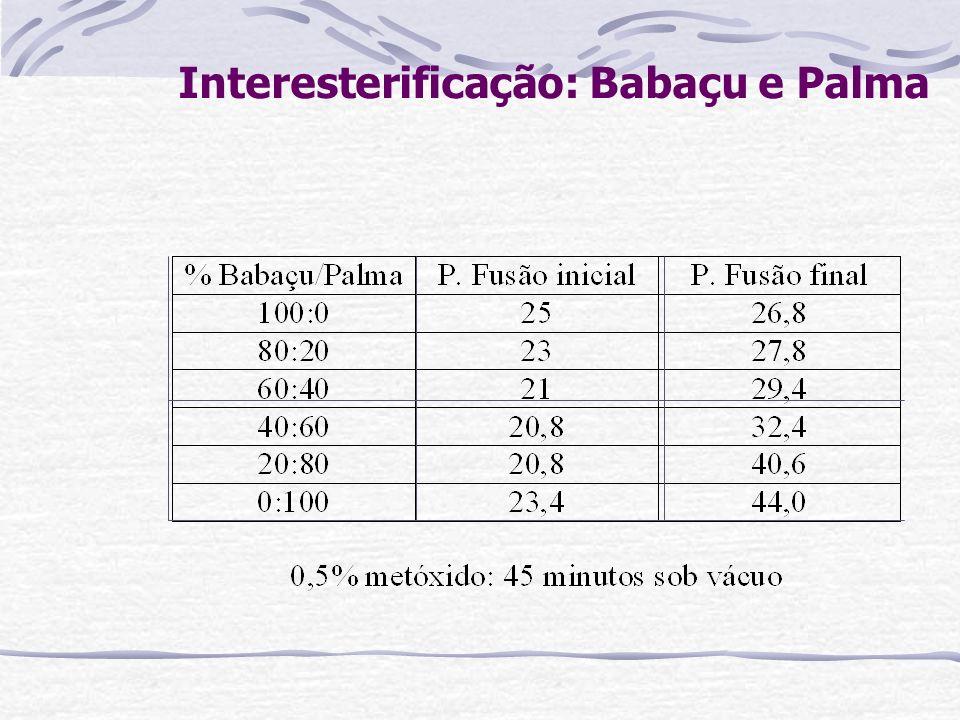 Interesterificação: Babaçu e Palma