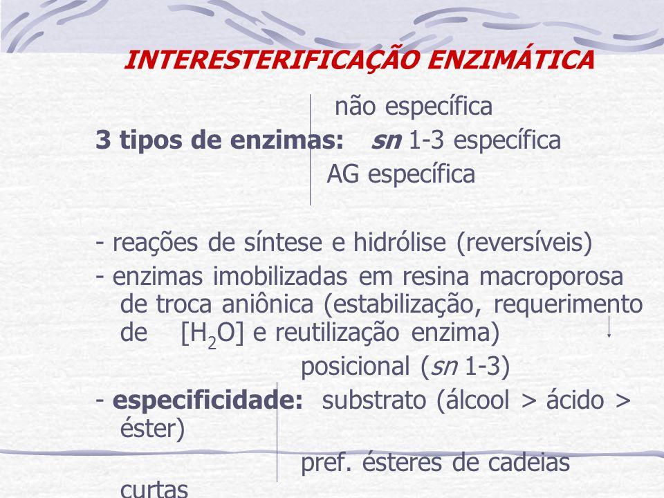INTERESTERIFICAÇÃO ENZIMÁTICA