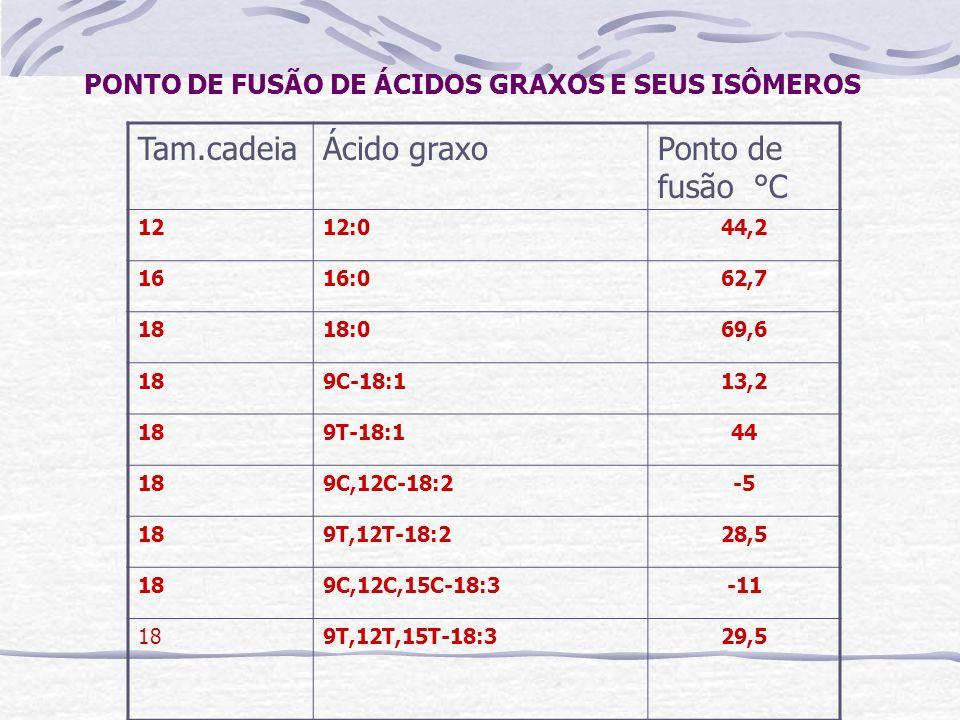 PONTO DE FUSÃO DE ÁCIDOS GRAXOS E SEUS ISÔMEROS