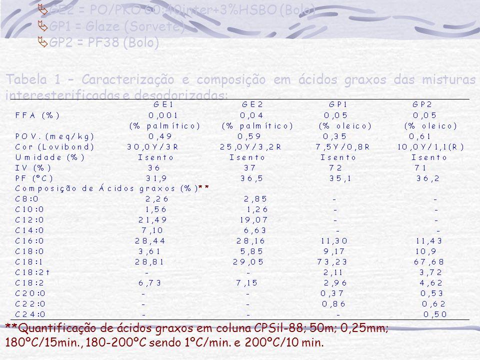 Convenções: GE1 = PO/PKO 60:40inter (Sorvete) GE2 = PO/PKO 60:40inter+3%HSBO (Bolo) GP1 = Glaze (Sorvete) GP2 = PF38 (Bolo)